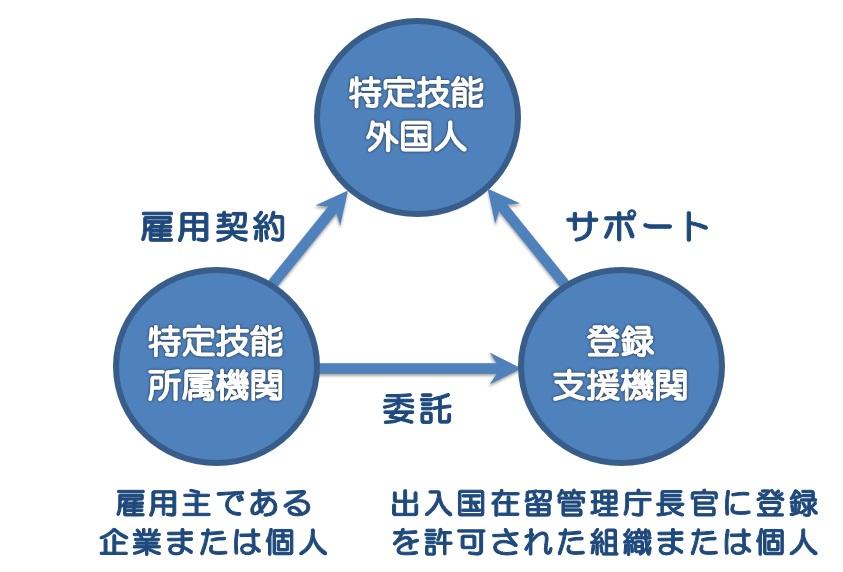 特定技能の関係図